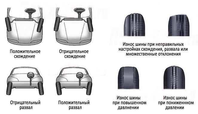 Износ автомобильных шин. Причины.