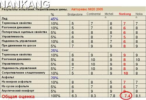 тест Nankang