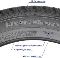 Расшифровка обозначений на автомобильных шинах.